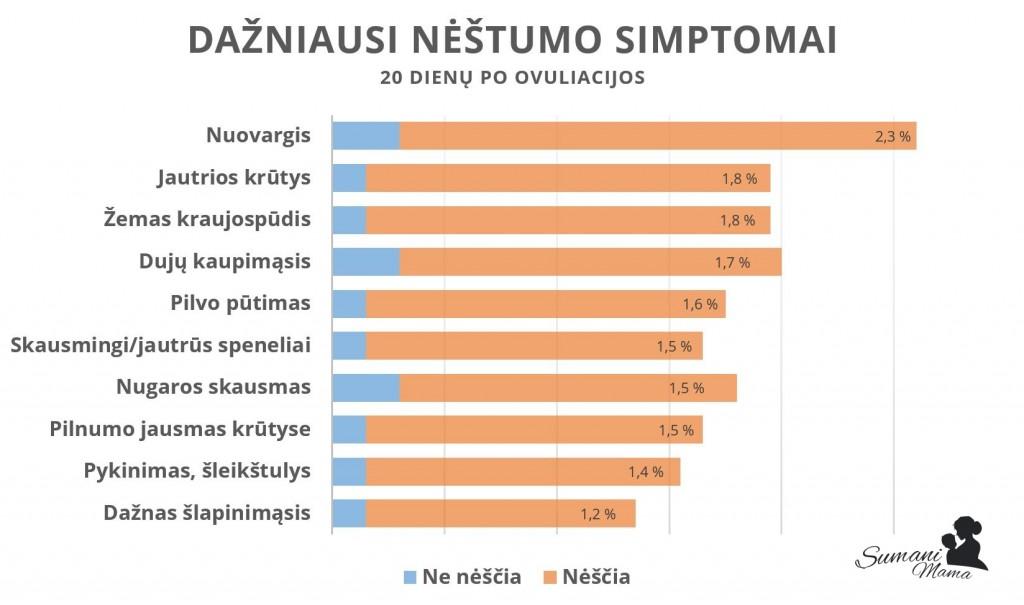 dazniausi-nestumo-pozymiai-simptomai